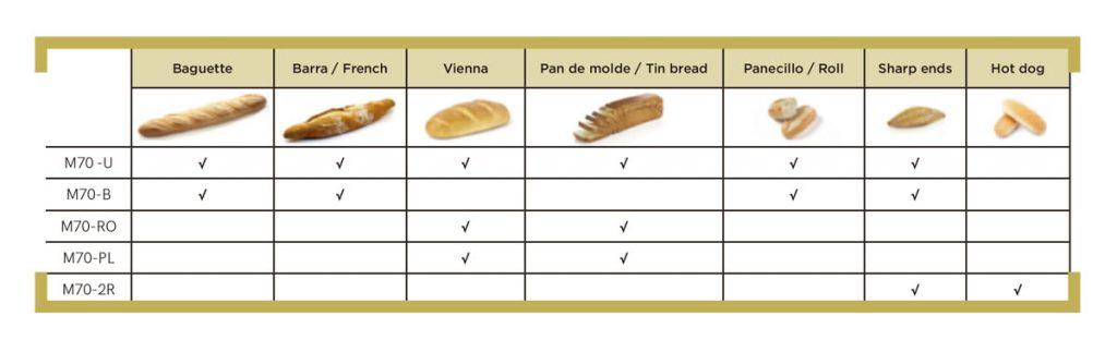 Tabla formadoras de pan
