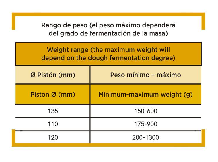 Tabla información Pesadora de masa fermentada